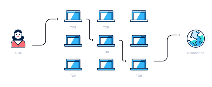 diagram of how Tor works