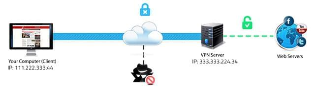 How a VPN Work
